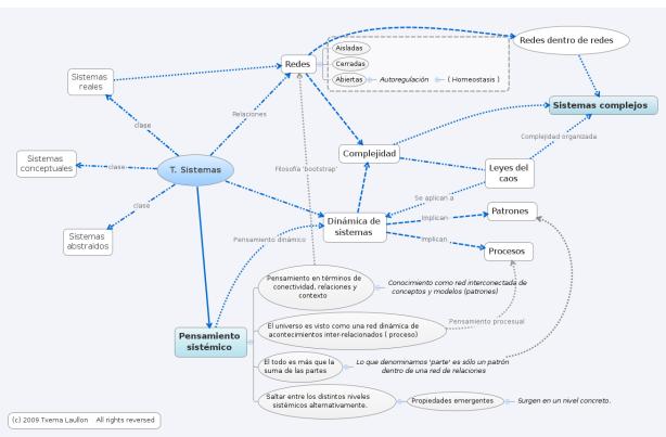 Teoría de sistemas: Mapa mental