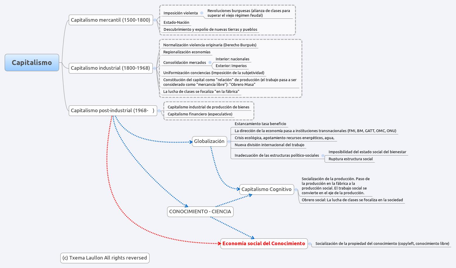 Mapa Conceptual Capitalismo Cognitivo O Economía Social